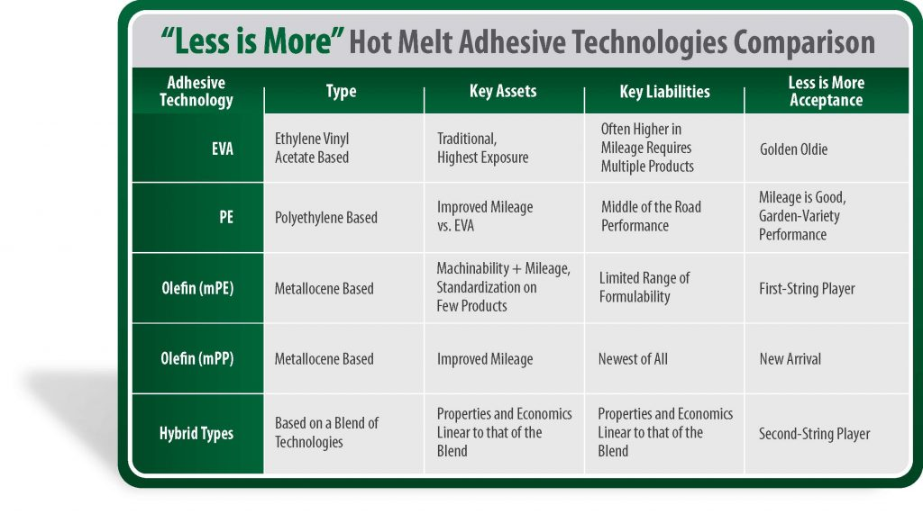 Less is More Hot Melt Adhesive Technologies Comparison